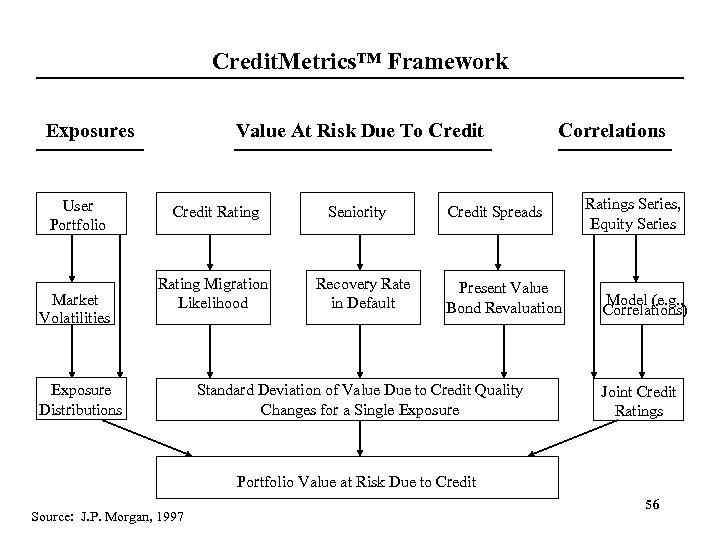 Credit. Metrics™ Framework Exposures User Portfolio Market Volatilities Value At Risk Due To Credit