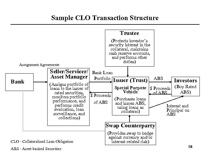 Sample CLO Transaction Structure Trustee Assignment Agreements Bank Seller/Servicer/ Asset Manager (Protects investor's security