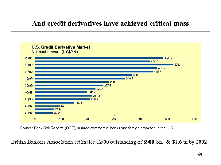 And credit derivatives have achieved critical mass U. S. Credit Derivative Market Notional amount