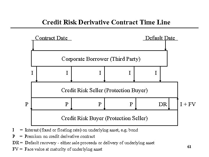 Credit Risk Derivative Contract Time Line Contract Date Default Date Corporate Borrower (Third Party)