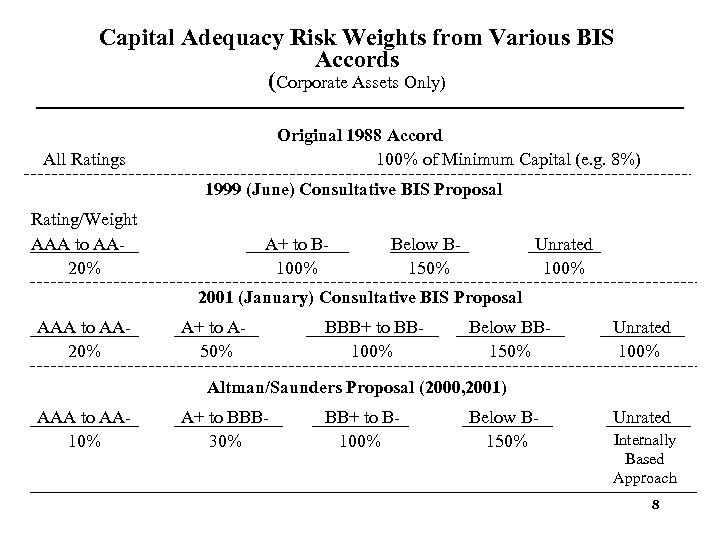 Capital Adequacy Risk Weights from Various BIS Accords (Corporate Assets Only) Original 1988 Accord