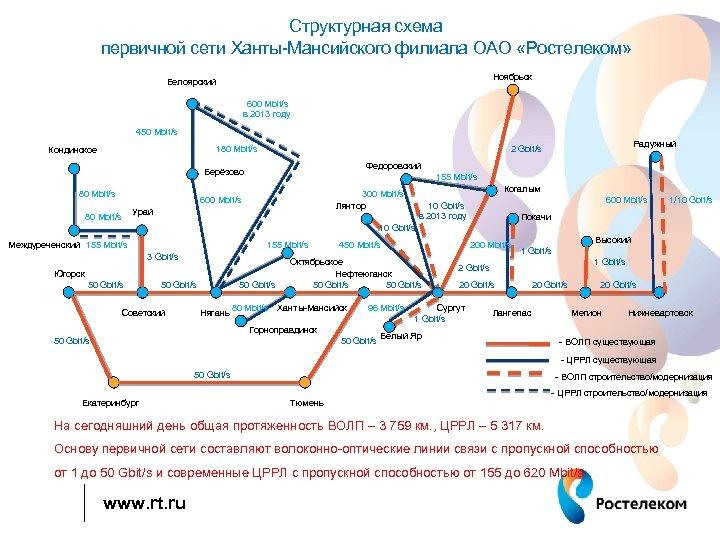 Структурная схема первичной сети Ханты-Мансийского филиала ОАО «Ростелеком» Ноябрьск Белоярский 600 Mbit/s в 2013