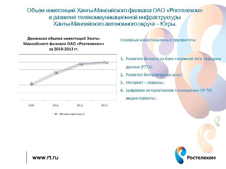 Объем инвестиций Ханты-Мансийского филиала ОАО «Ростелеком» в развитие телекоммуникационной инфраструктуры Ханты-Мансийского автономного округа –