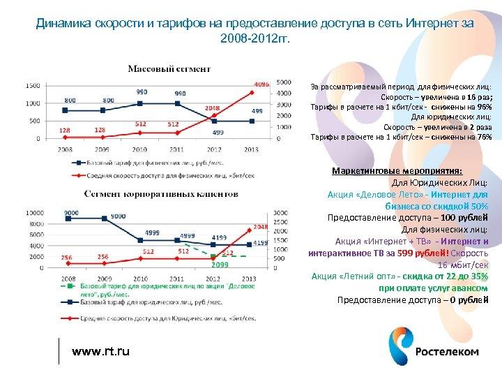 Динамика скорости и тарифов на предоставление доступа в сеть Интернет за 2008 -2012 гг.