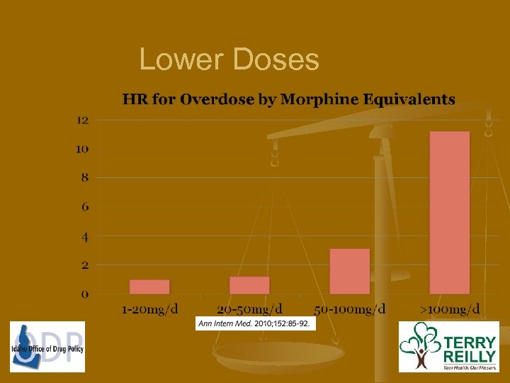 Lower Doses