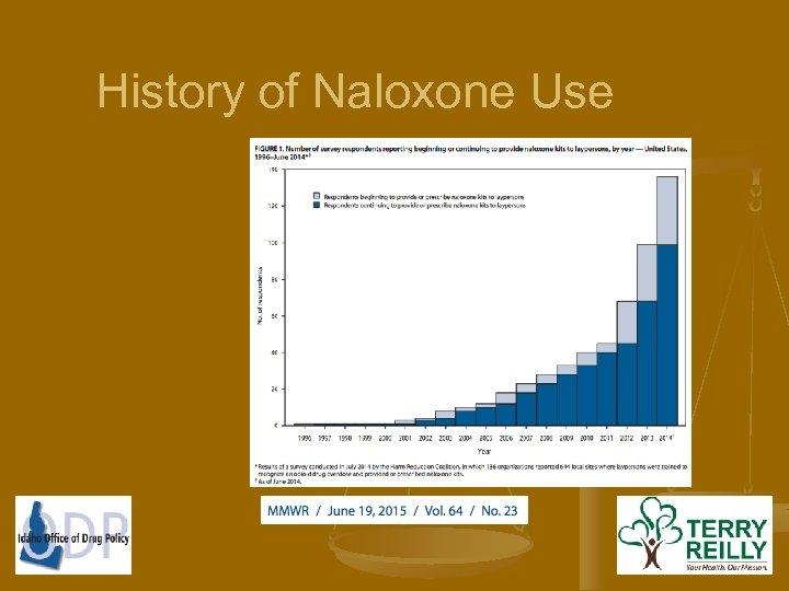 History of Naloxone Use