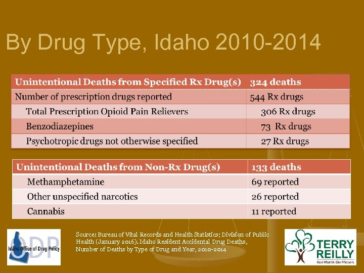 By Drug Type, Idaho 2010 -2014 Source: Bureau of Vital Records and Health Statistics;