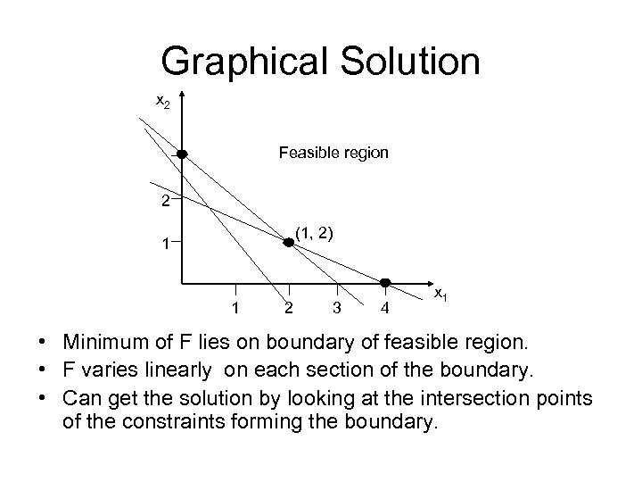 Graphical Solution x 2 Feasible region 2 (1, 2) 1 1 2 3 4