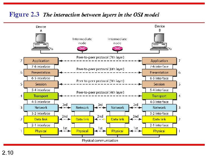 Figure 2. 3 The interaction between layers in the OSI model 2. 10