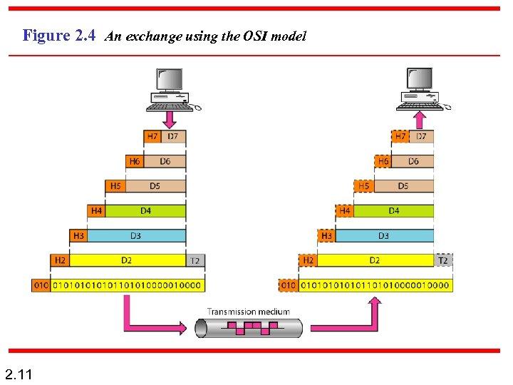 Figure 2. 4 An exchange using the OSI model 2. 11