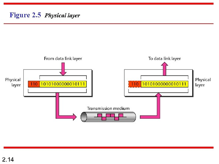 Figure 2. 5 Physical layer 2. 14