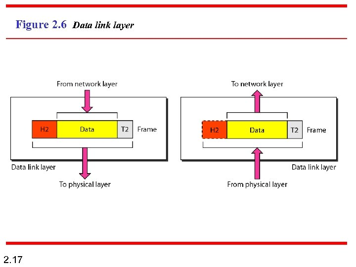 Figure 2. 6 Data link layer 2. 17