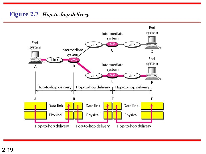 Figure 2. 7 Hop-to-hop delivery 2. 19