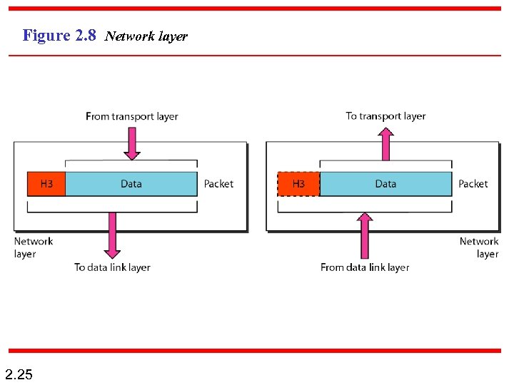 Figure 2. 8 Network layer 2. 25