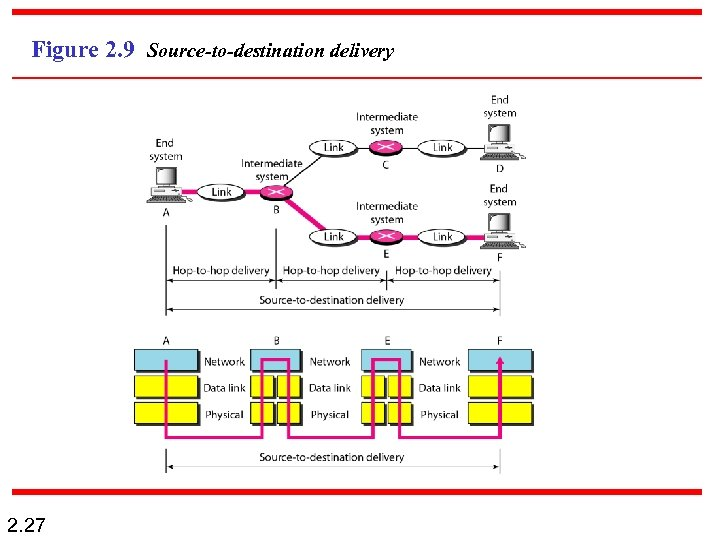 Figure 2. 9 Source-to-destination delivery 2. 27