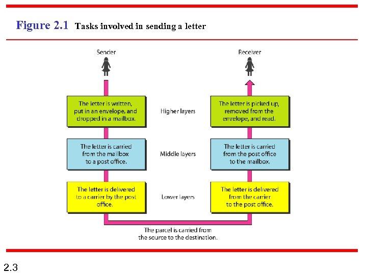 Figure 2. 1 2. 3 Tasks involved in sending a letter