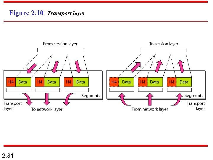 Figure 2. 10 Transport layer 2. 31