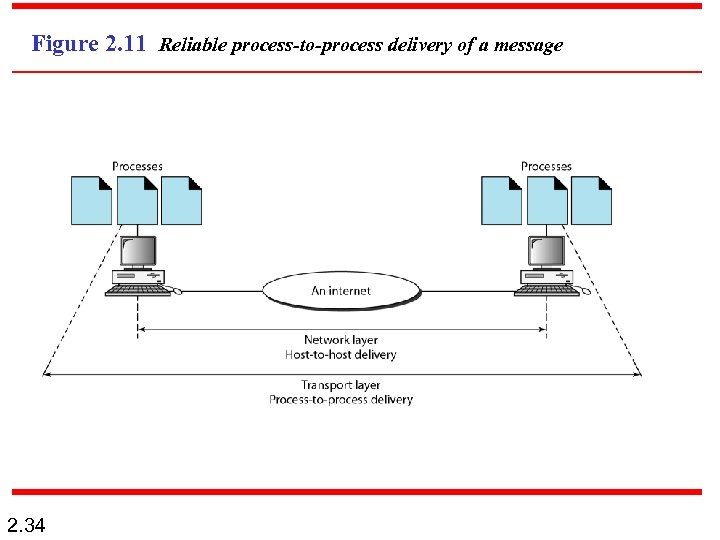 Figure 2. 11 Reliable process-to-process delivery of a message 2. 34