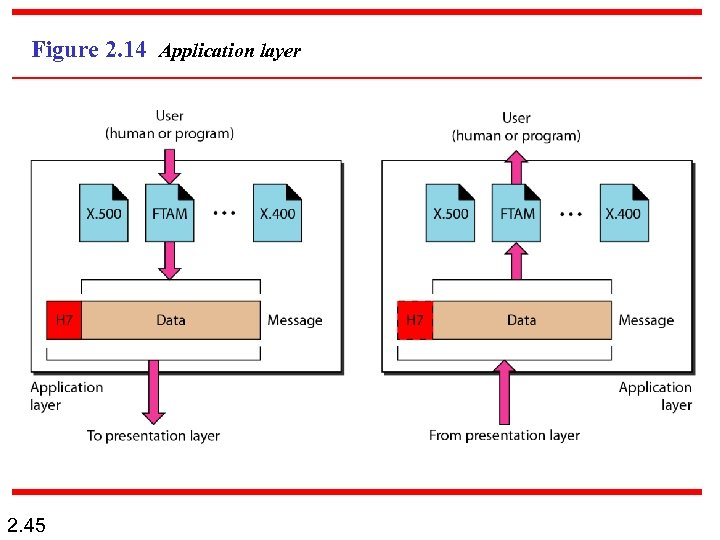 Figure 2. 14 Application layer 2. 45