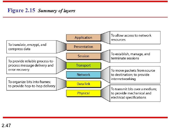 Figure 2. 15 Summary of layers 2. 47