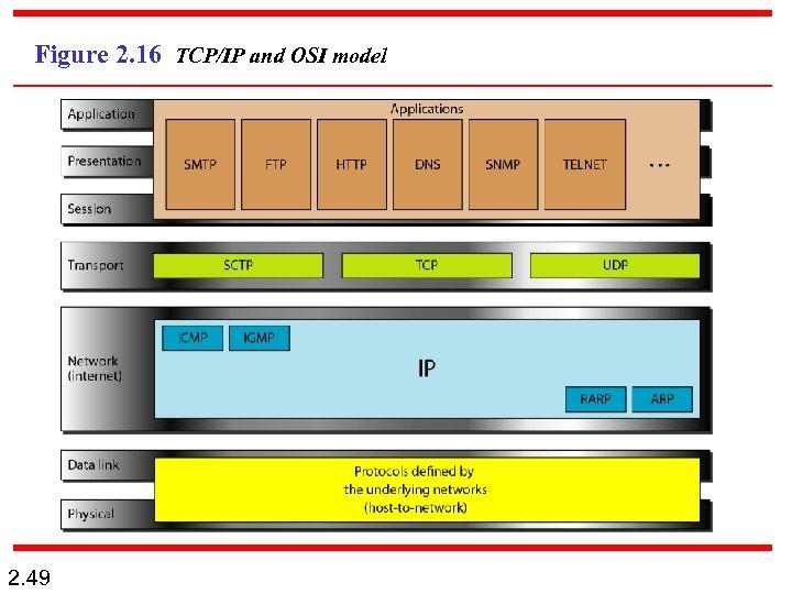 Figure 2. 16 TCP/IP and OSI model 2. 49