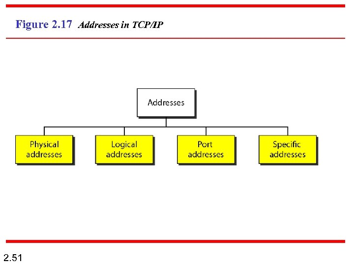Figure 2. 17 Addresses in TCP/IP 2. 51