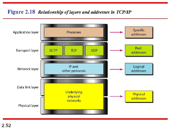 Figure 2. 18 Relationship of layers and addresses in TCP/IP 2. 52