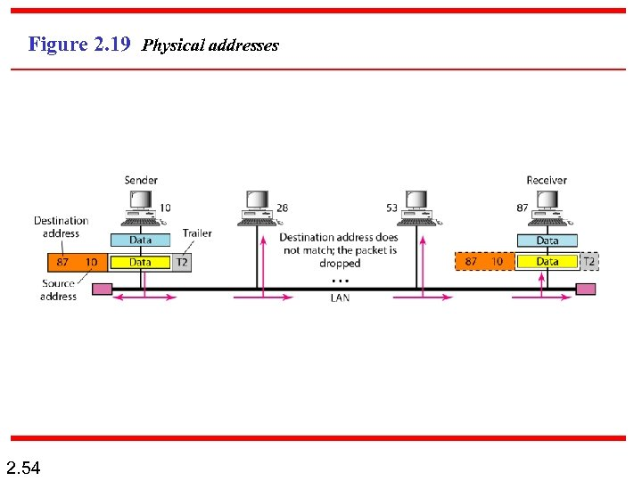 Figure 2. 19 Physical addresses 2. 54