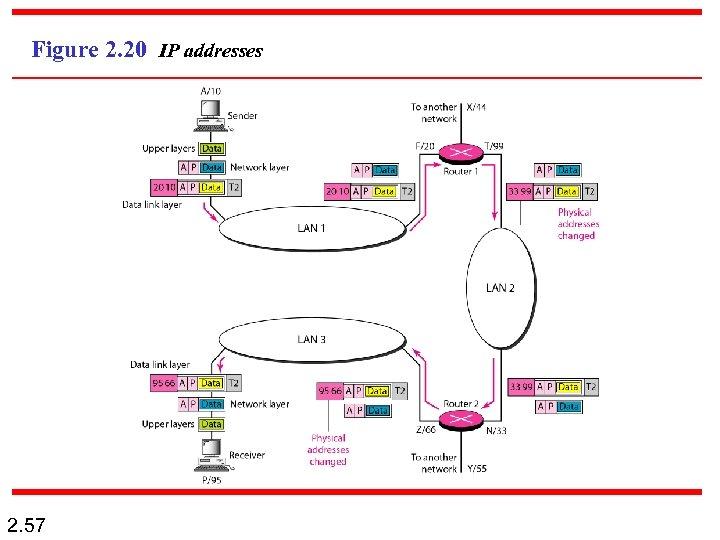 Figure 2. 20 IP addresses 2. 57