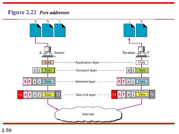 Figure 2. 21 Port addresses 2. 59