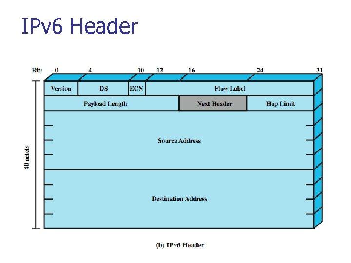 IPv 6 Header
