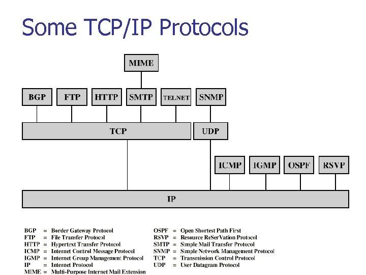 Some TCP/IP Protocols