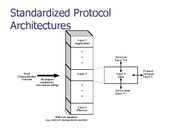 Standardized Protocol Architectures