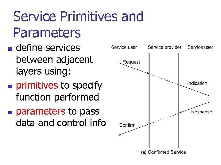 Service Primitives and Parameters n n n define services between adjacent layers using: primitives