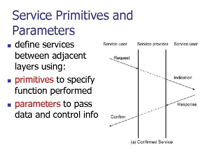 Service Primitives and Parameters n n n define services between adjacent layers using: primitives