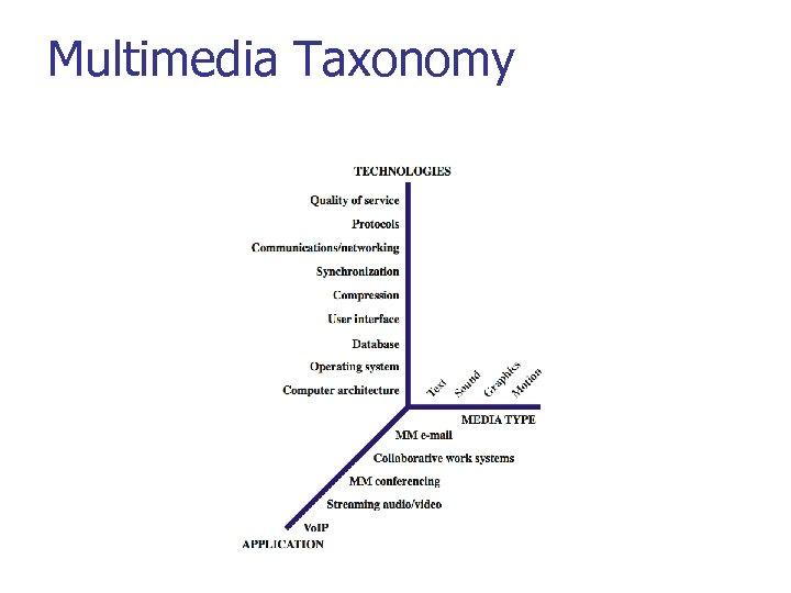 Multimedia Taxonomy