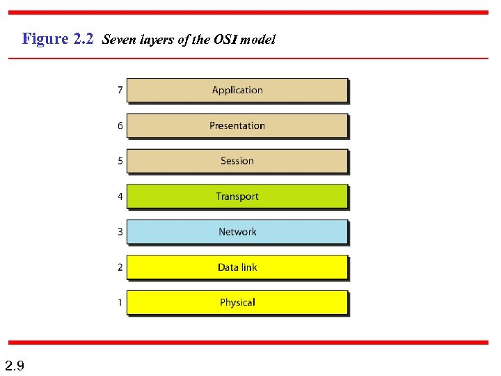 Figure 2. 2 Seven layers of the OSI model 2. 9