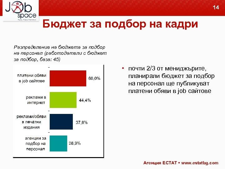14 Бюджет за подбор на кадри Разпределение на бюджета за подбор на персонал (работодатели