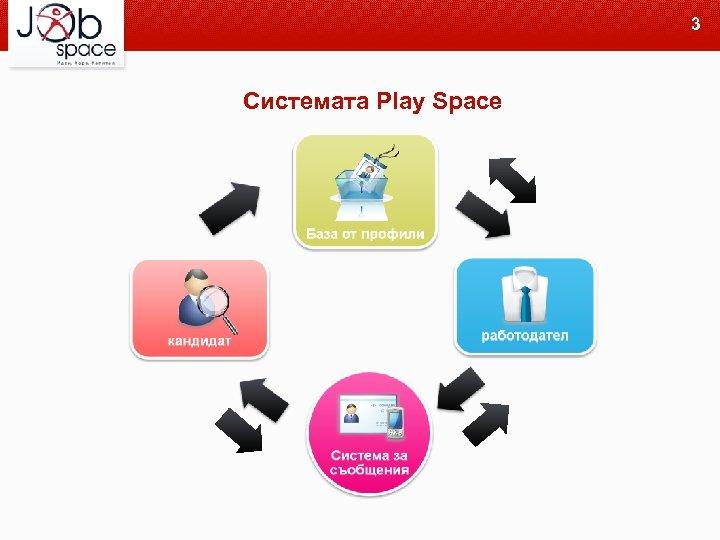 3 Системата Play Space