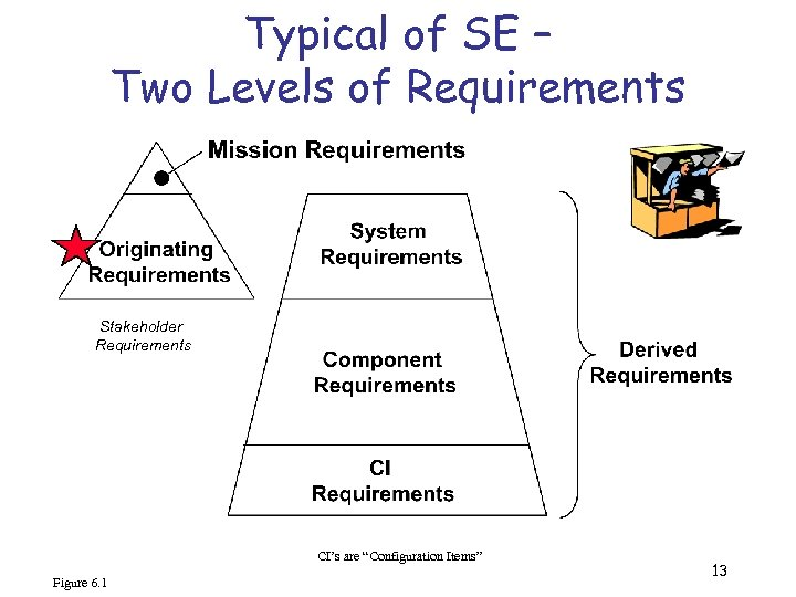 """Typical of SE – Two Levels of Requirements Stakeholder Requirements CI's are """"Configuration Items"""""""