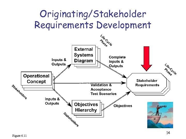 Originating/Stakeholder Requirements Development Stakeholder Requirements Figure 6. 11 14