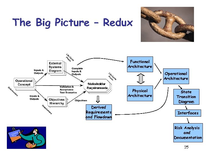The Big Picture – Redux Functional Architecture Operational Architecture Stakeholder Requirements Derived Requirements and