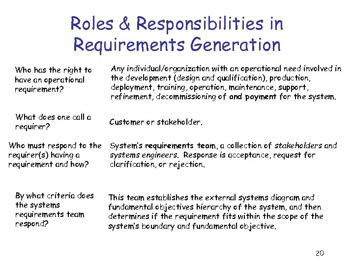 Roles & Responsibilities in Requirements Generation Who has the right to have an operational