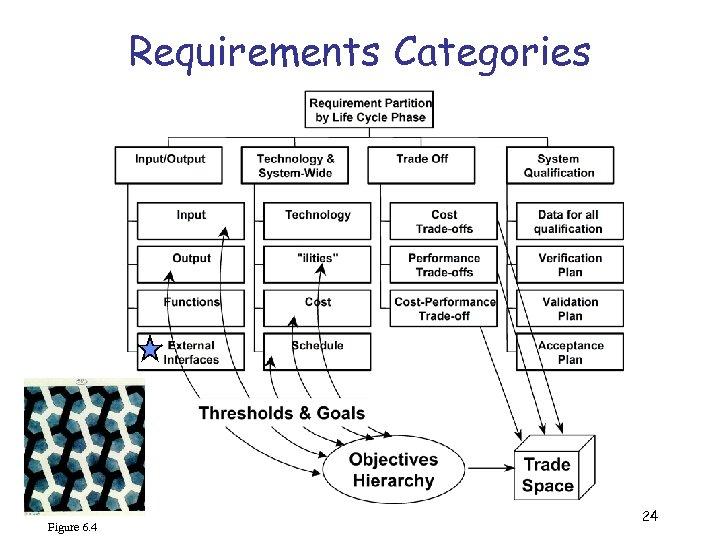 Requirements Categories Figure 6. 4 24