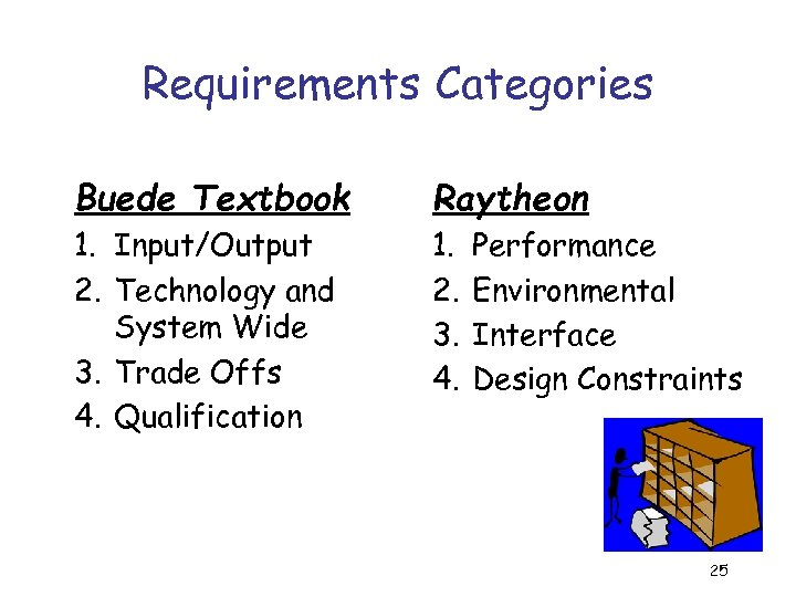 Requirements Categories Buede Textbook Raytheon 1. Input/Output 2. Technology and System Wide 3. Trade
