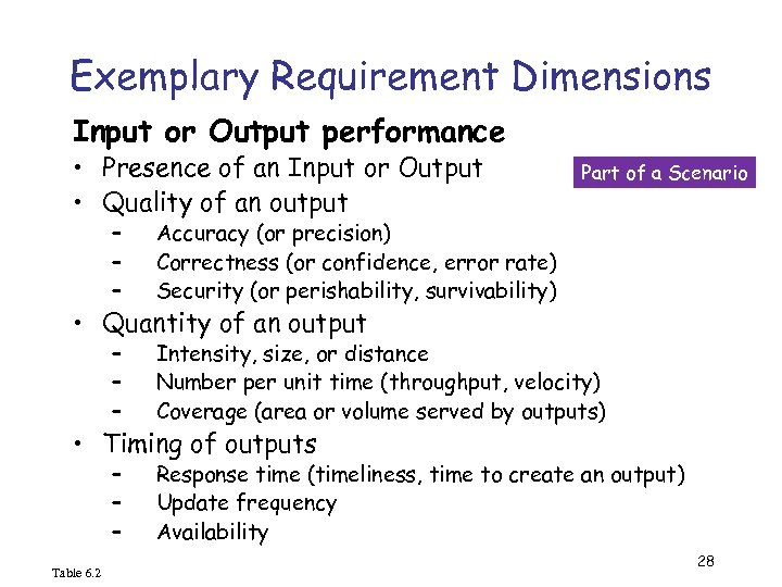 Exemplary Requirement Dimensions Input or Output performance • Presence of an Input or Output
