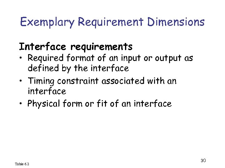 Exemplary Requirement Dimensions Interface requirements • Required format of an input or output as