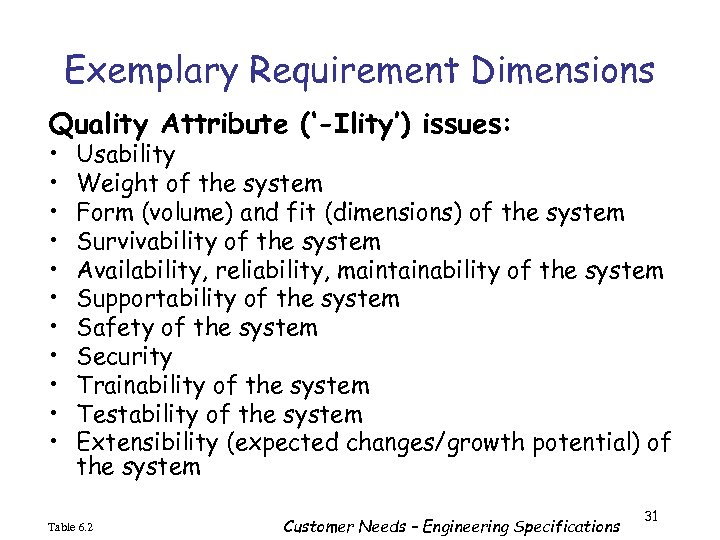 Exemplary Requirement Dimensions Quality Attribute ('-Ility') issues: • • • Usability Weight of the