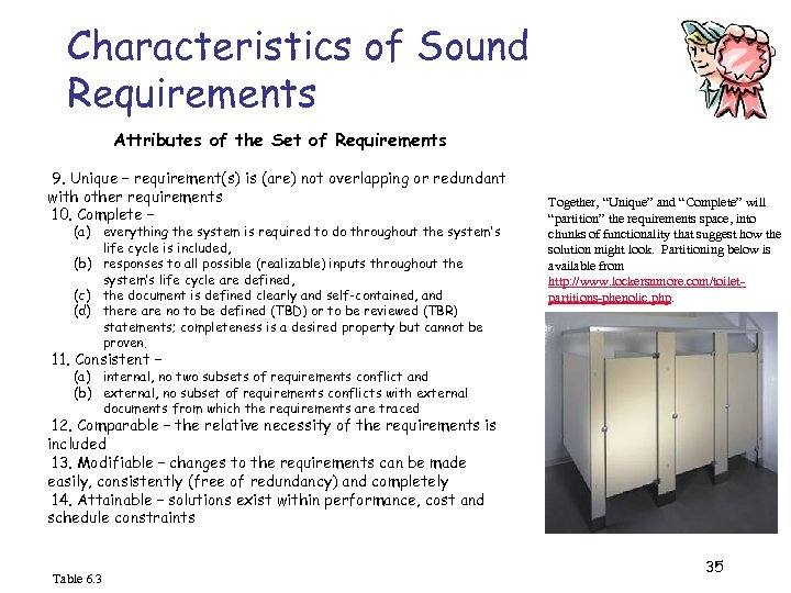 Characteristics of Sound Requirements Attributes of the Set of Requirements 9. Unique – requirement(s)