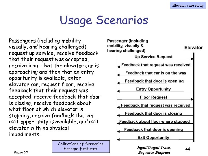Elevator case study Usage Scenarios Passengers (including mobility, visually, and hearing challenged) request up